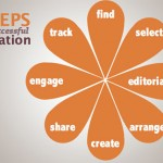 8 Steps to Content Curation